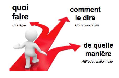 strategierelationcommunication